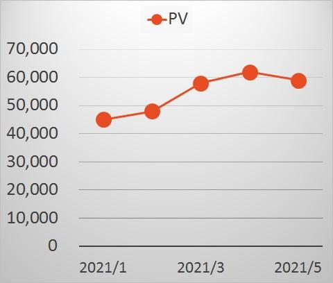 PV推移202105