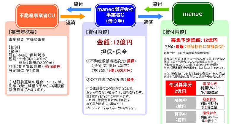 神奈川県川崎市エリア 不動産担保付きローンへの投資