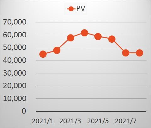 PV推移202108