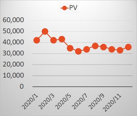 PV推移2020