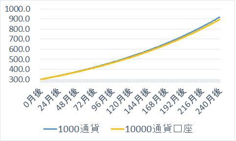 1000通貨グラフ
