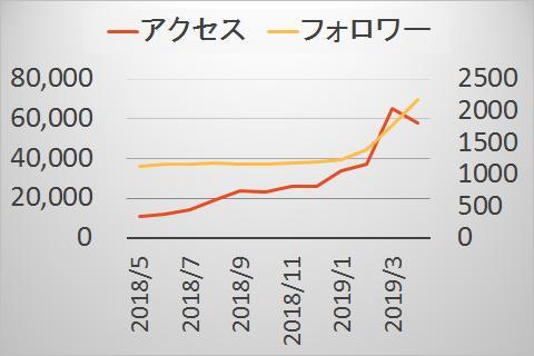 PVとフォロワーグラフ