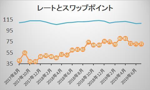 スワップポイント推移ドル円