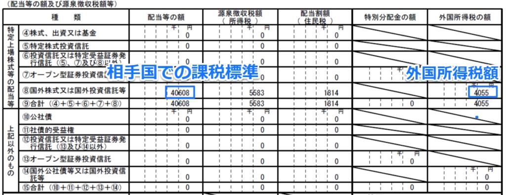 外国所得税額の内訳2 (2)