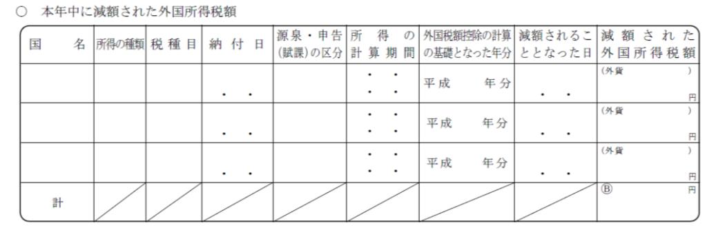 本年中に減額された外国所得税額 (3)