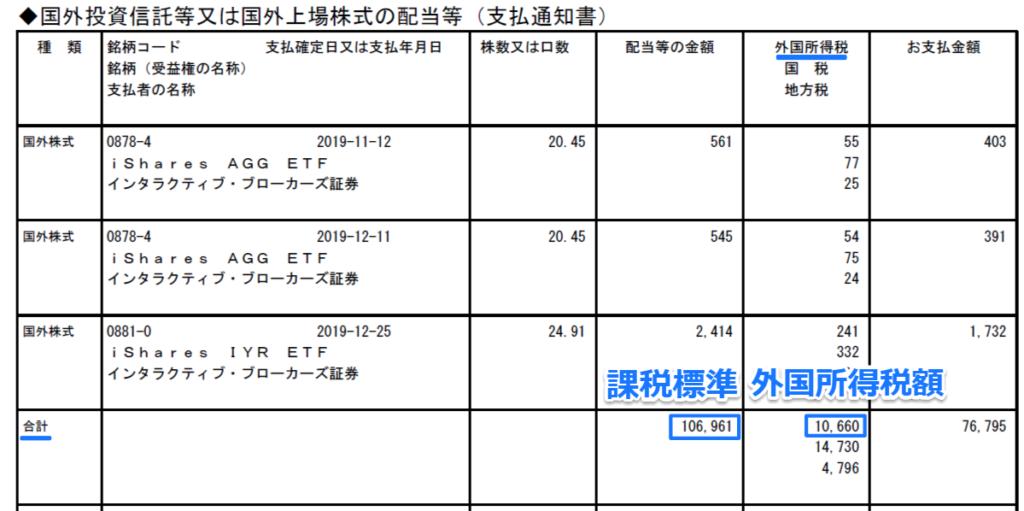 外国所得税額の内訳3