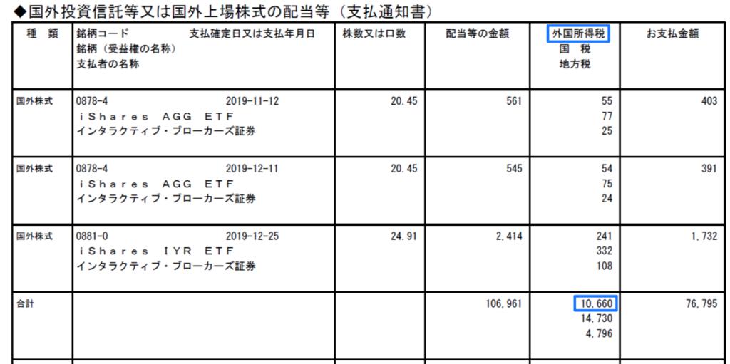 ウェルスナビの外国税額控除 (2)