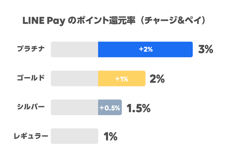 LINE Payのポイント還元率